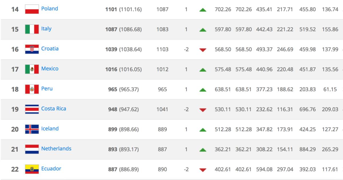 FIFA Ranking
