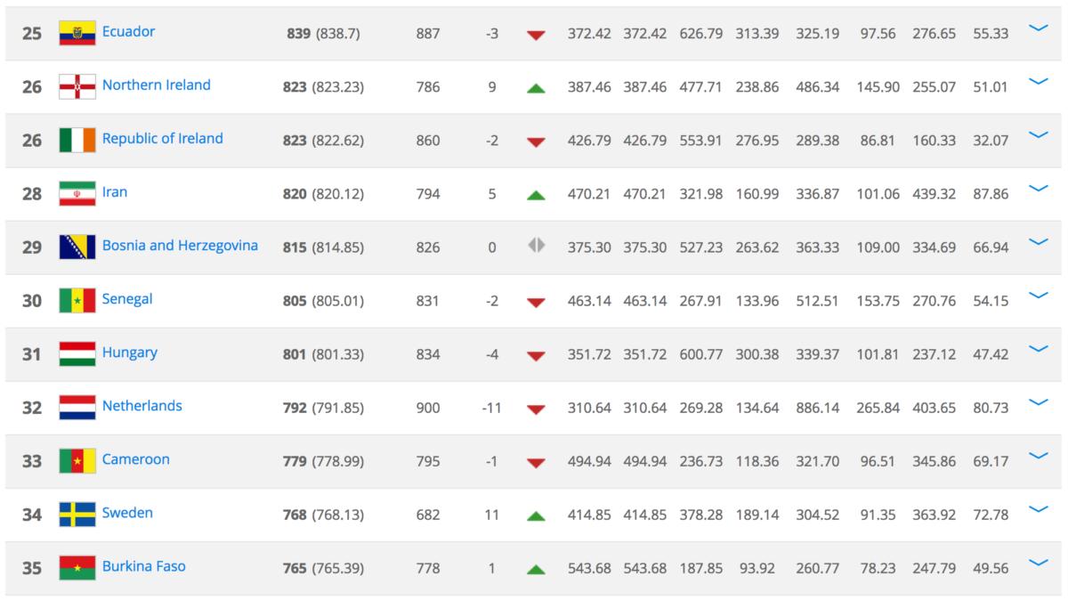 FIFA Ranking 6 april 2017