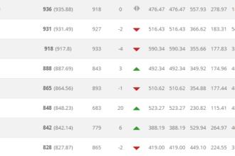 Oranje weer in top 30 op nieuwe FIFA-ranking