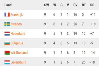 De stand in de poule na Wit-Rusland – Nederland