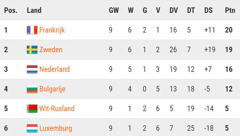 De stand in de poule na Wit-Rusland - Nederland