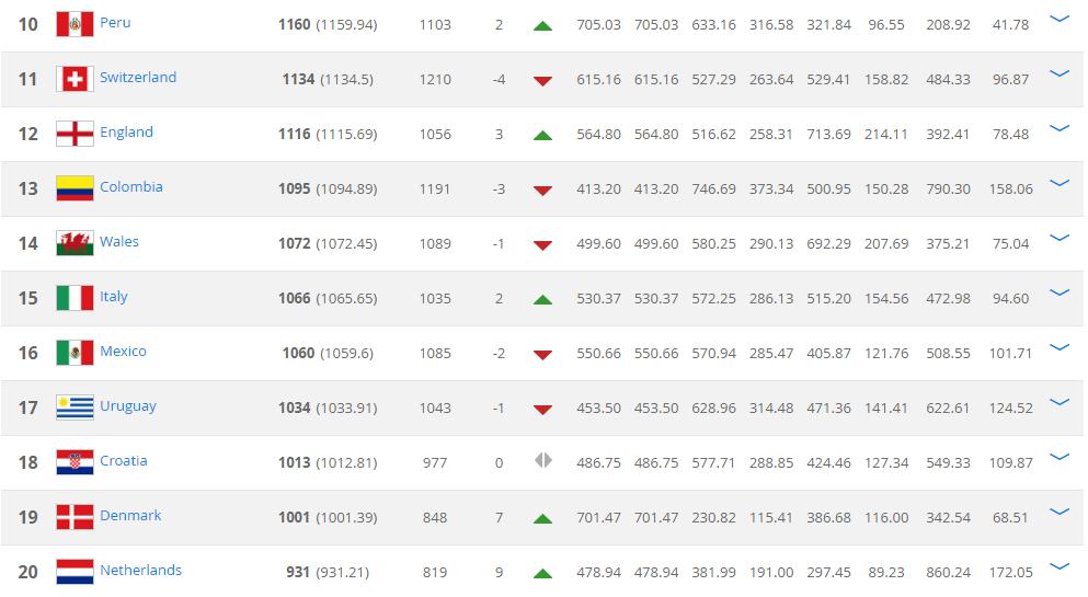 Oranje maakt opnieuw reuzensprong op FIFA ranking