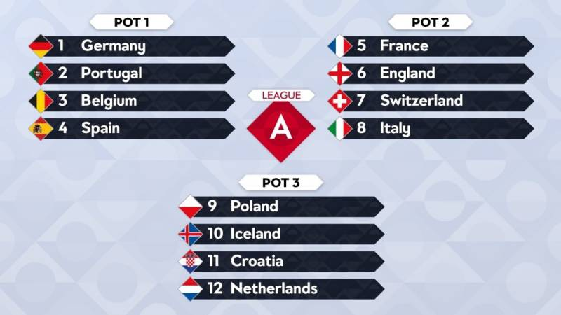 Poule indeling / Nations League
