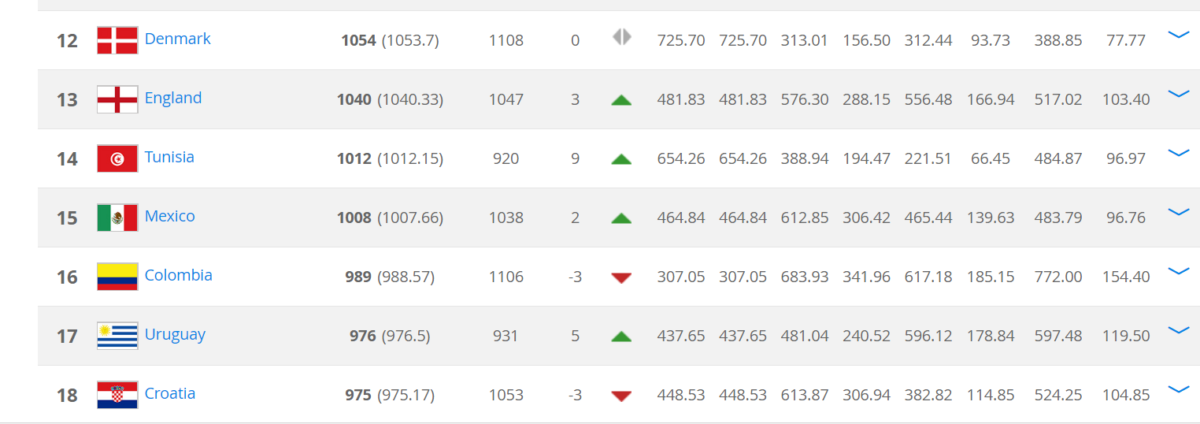 Oranje weer in top 20 op FIFA-ranking
