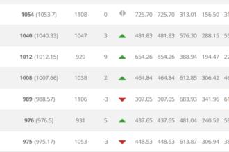 Oranje weer in top 20 op FIFA-ranking