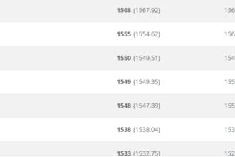 Oranje nadert Duitsland op FIFA-ranking