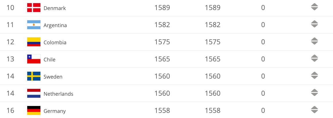 nederland-behoudt-veertiende-plek-op-fifa-ranking
