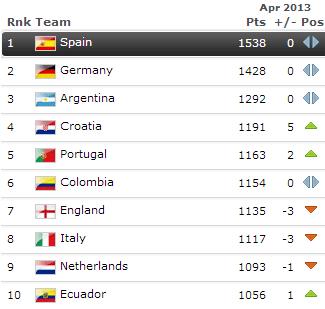 De FIFA-ranglijst © FIFA.com